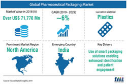 Pharmaceutical Packaging Market Study